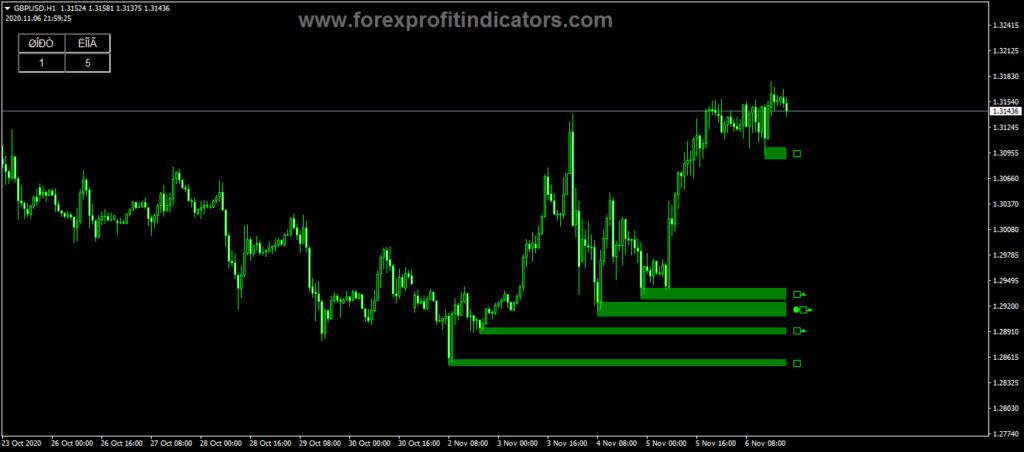 Forex Aurora indicator