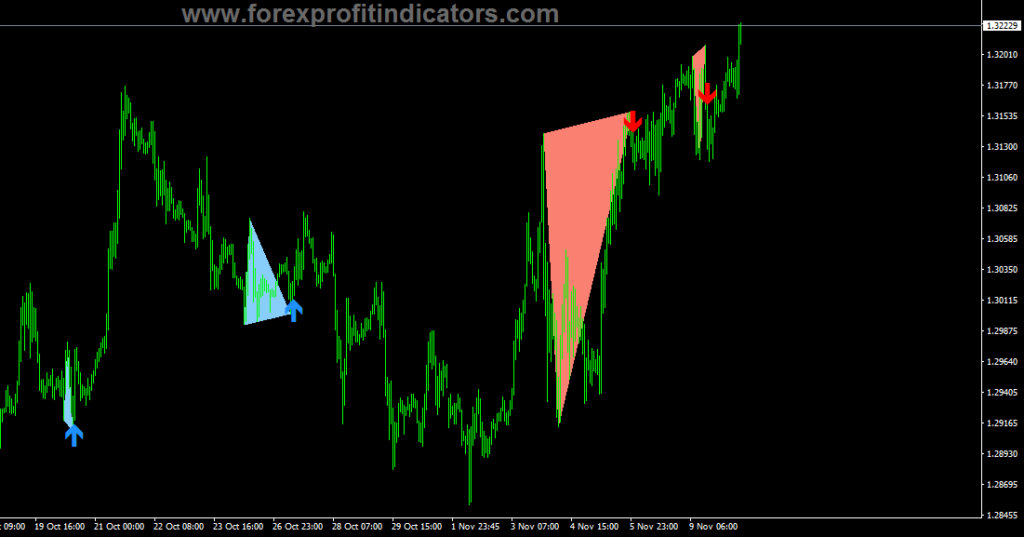 Double top-bottom patterns Indicator