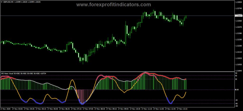 Forex haos visual (mtf + alerts) indicator