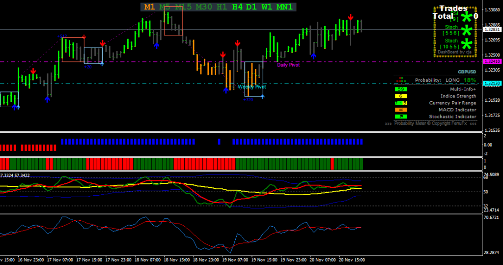 Indicator v6