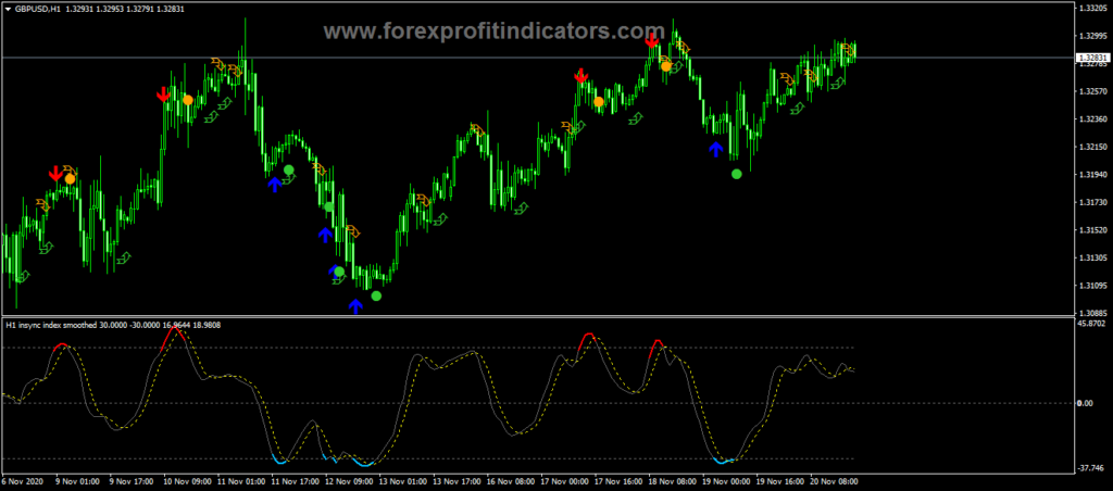 Forex Insync index - Smoothed