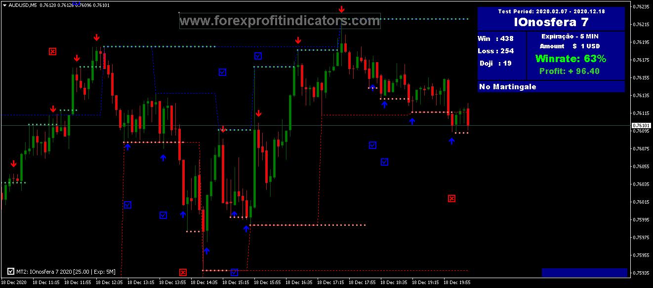 Forex IOnosfera V7 Indicator
