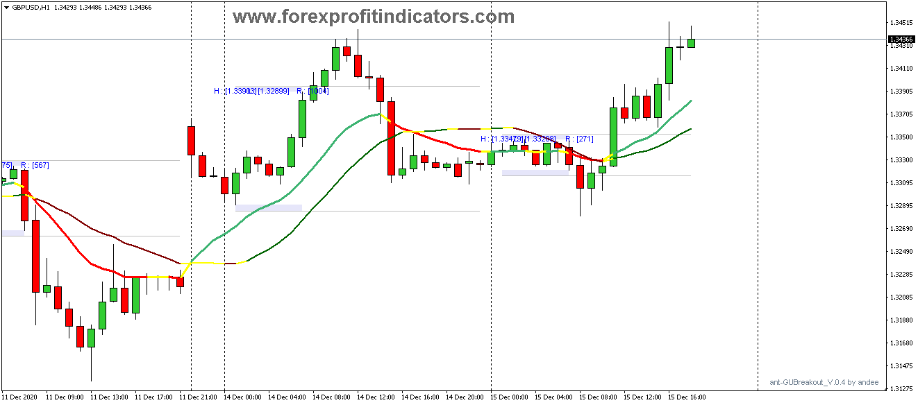 Free Download Forex Boss Breakout Scalping Strategy