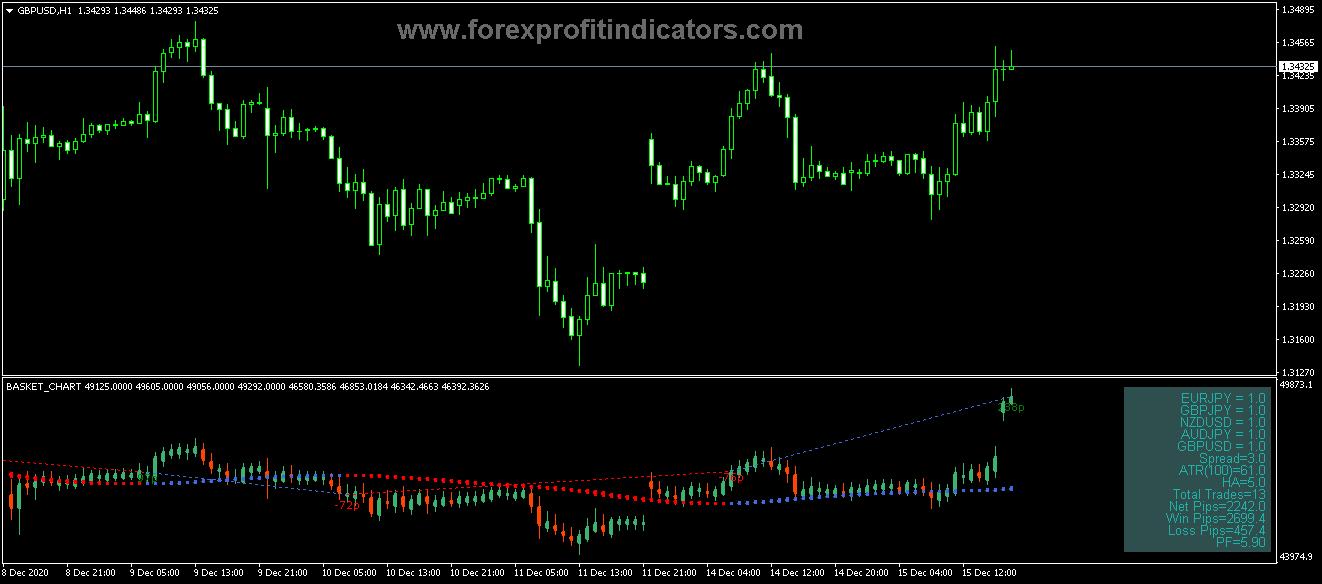657.Free Download Forex C5 Basket Chart Indicator