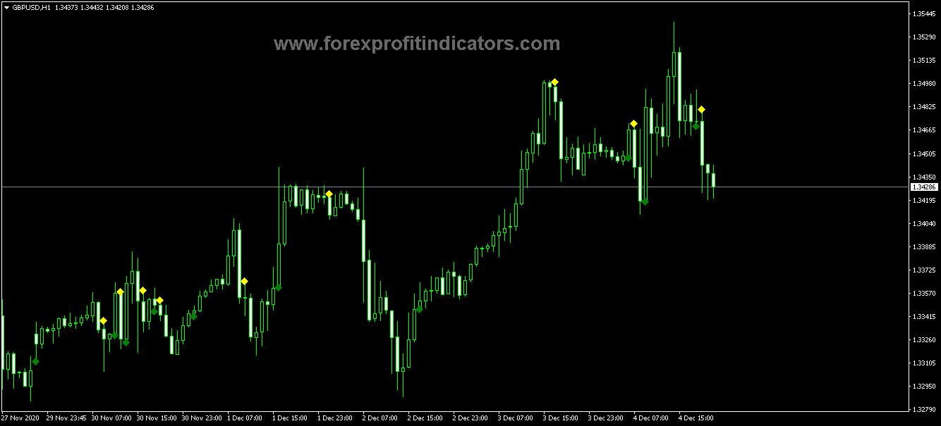 Free Download Top 25 Forex Currency Trading Systems with CCI Indicator