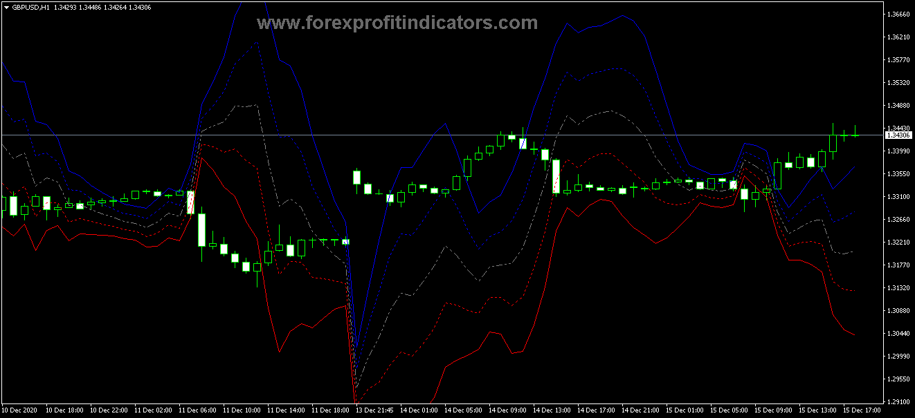 659. Free Download Forex Chart CCI Reversed Indicator