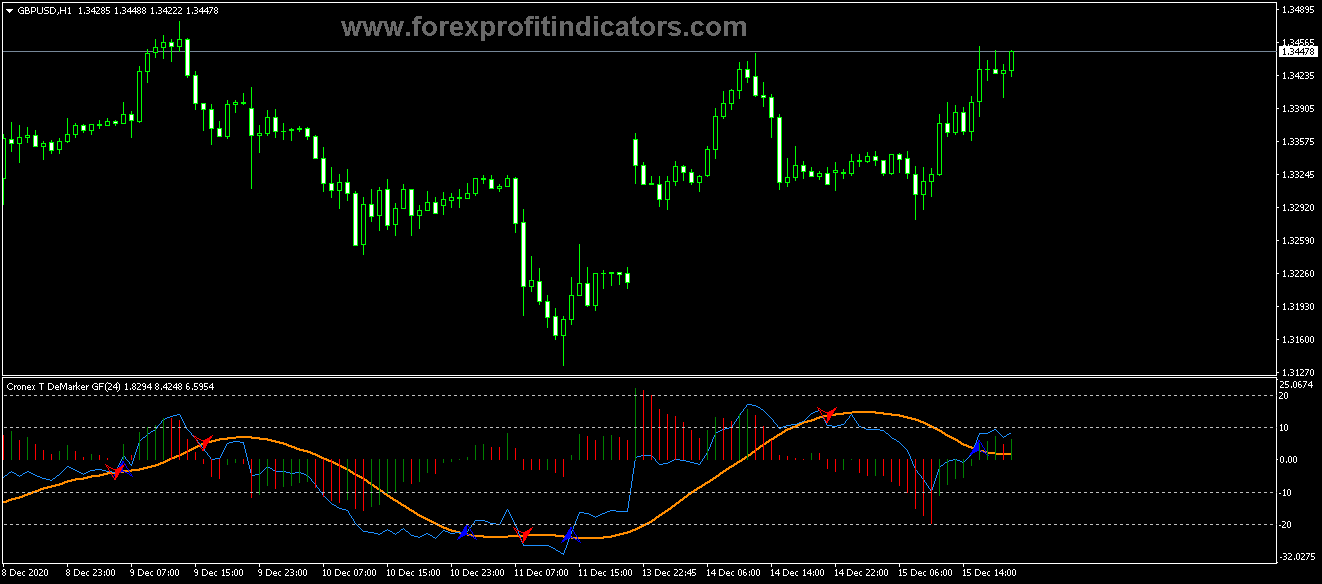Free Download Forex Cronex Demarker GFC Indicator