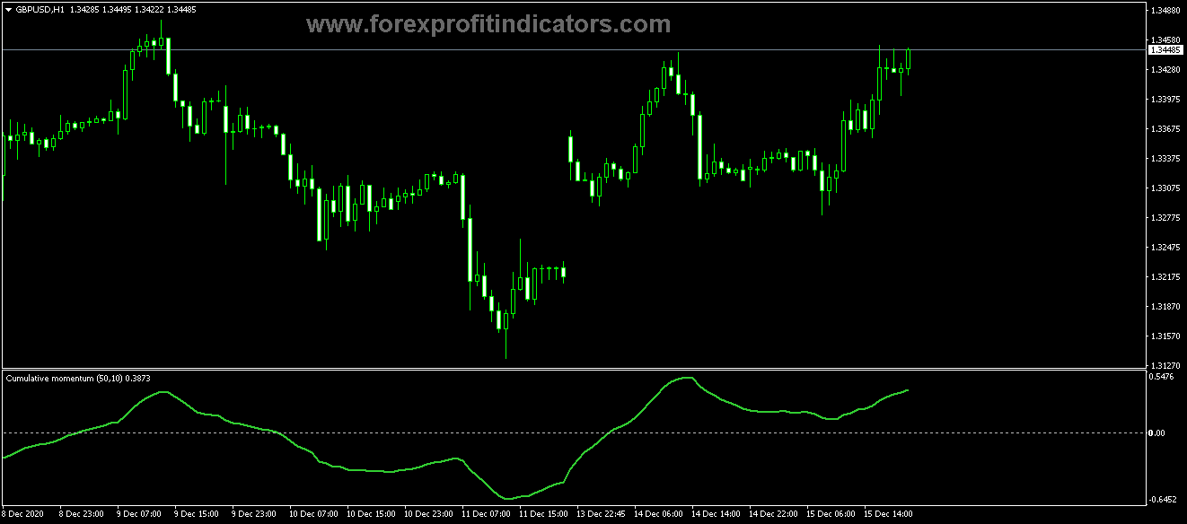 Free Download Forex Cumulative Momentum Line Indicator
