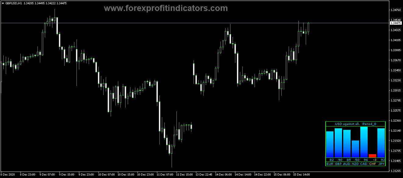 Free Download Forex Currency Pairs Agains USD Meter Indicator