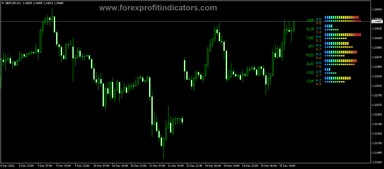 Free Download Forex Currency Power Meter Notes Indicator