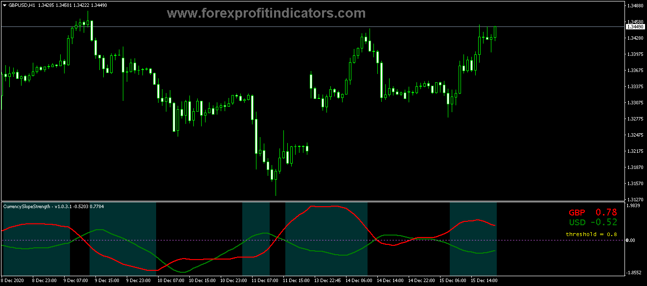 Free Download Forex Currency Slope CrossStrength Indicator