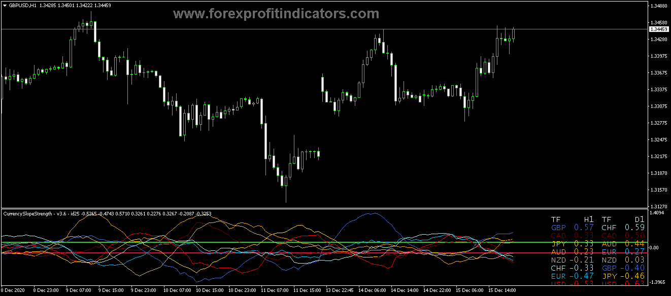 Free Download Forex Currency Slope Strength Alerts Indicator