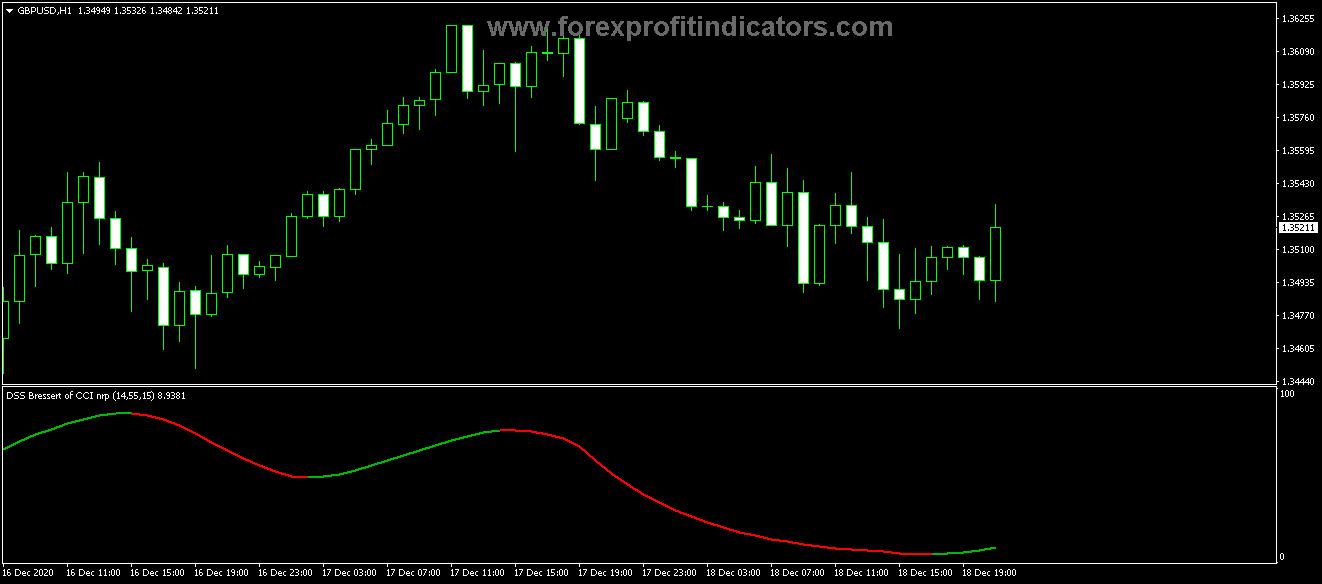 Free Download Forex DSS Bressert CCI NRP Indicator