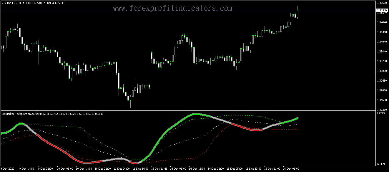 Free Download Forex Demarker Adaptive Smoother v4 Indicator