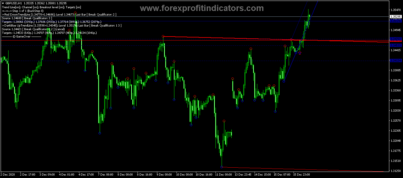 Free Download Forex Demarker New Trend Indicator