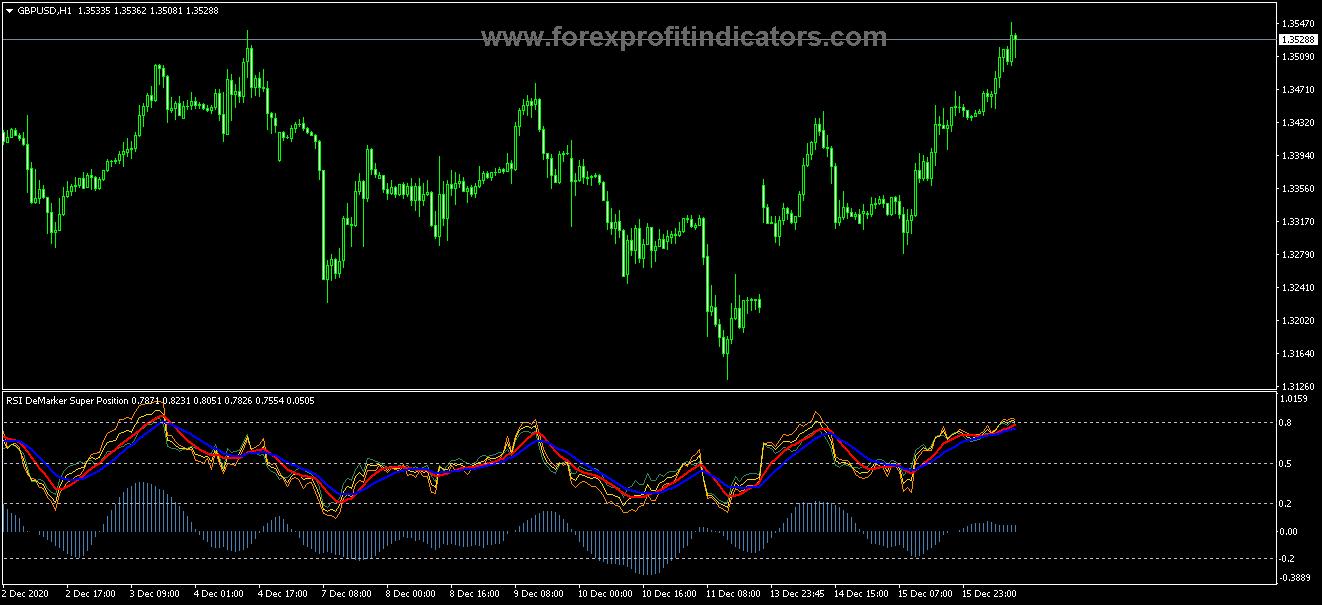 Free Download Forex Demarker RSI Super Position Indicator