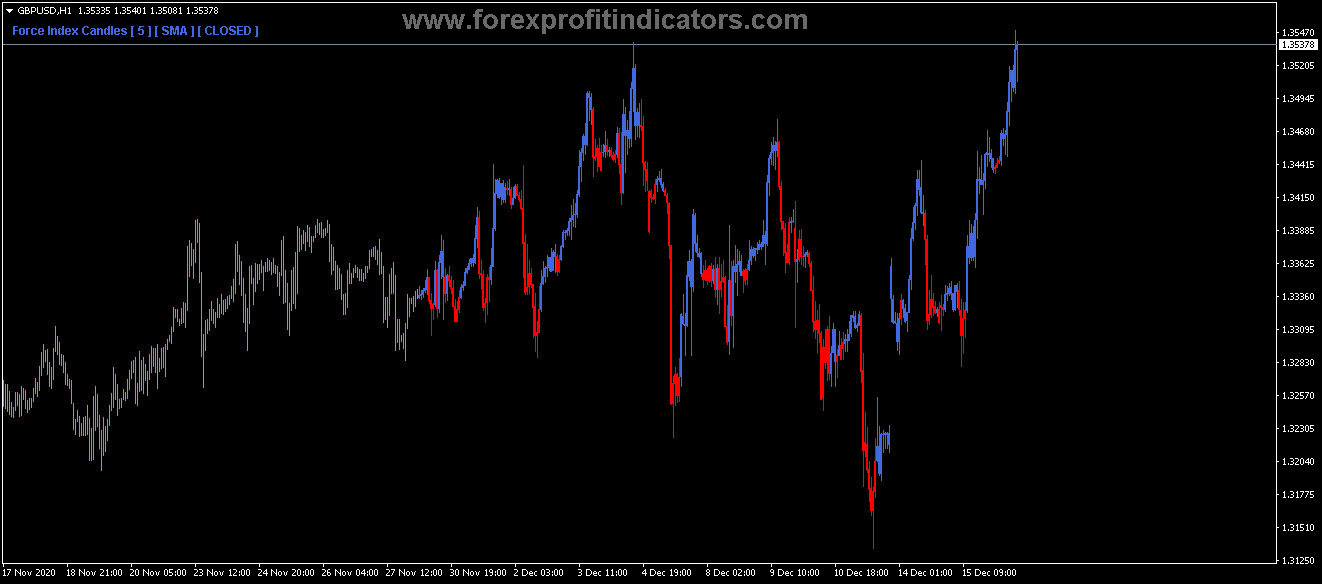 Free Download Forex Direction Force Candles Indicator