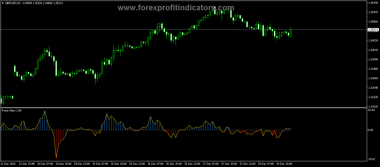 How to trade with Forex Direction force Indicator Like a pro