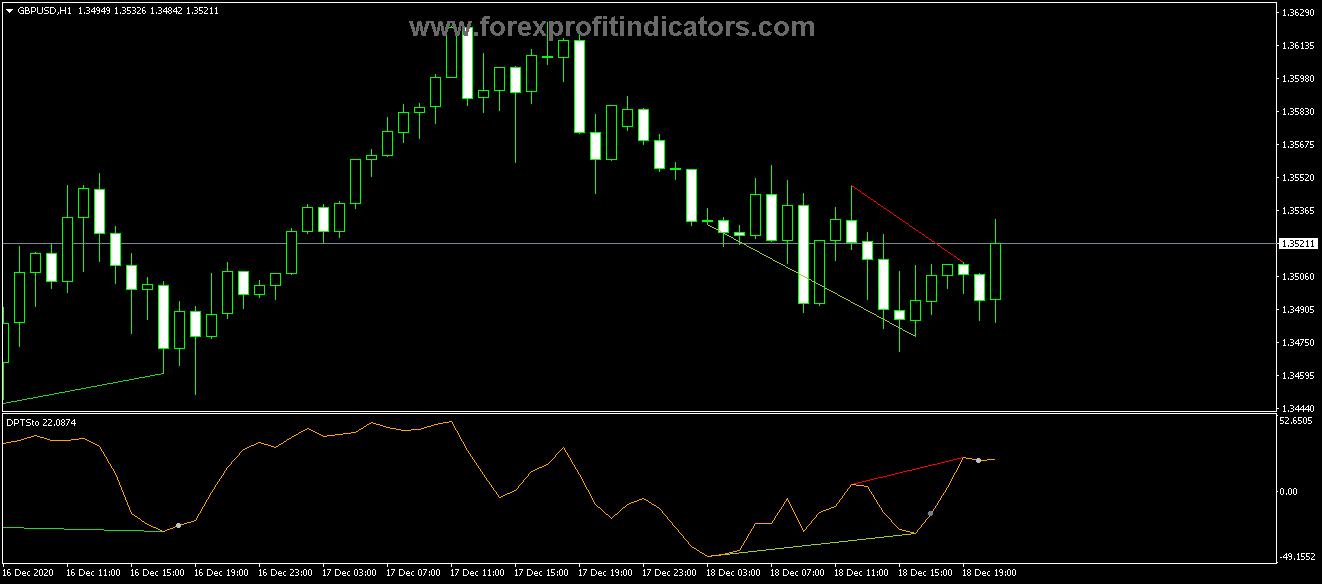 Free Download Forex Divergence Peak Osma Indicator