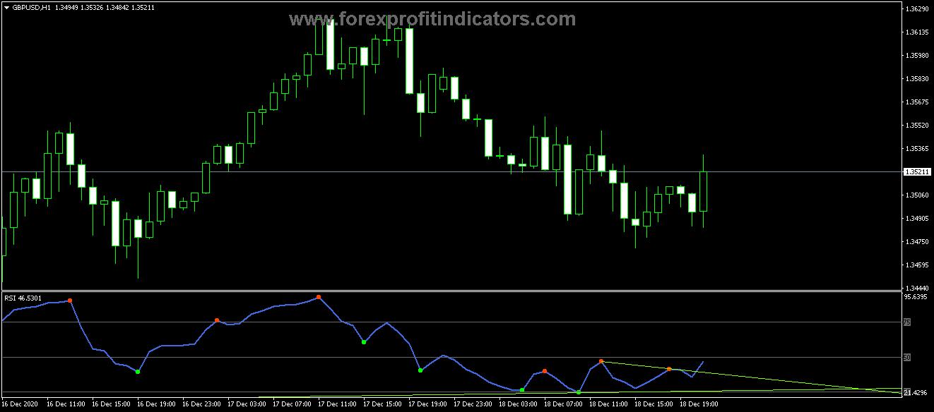 Free Download Forex Divergence RSI Petr Indicator