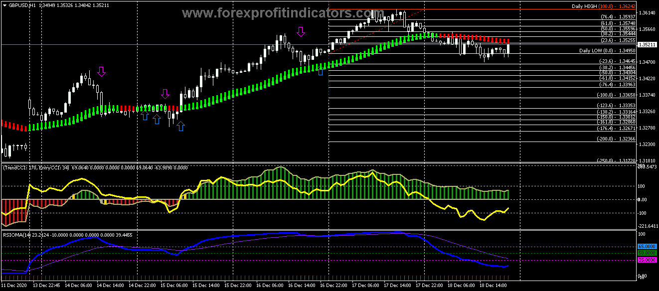 Free Download Forex Double CCI RSIOMA Scalping Strategy