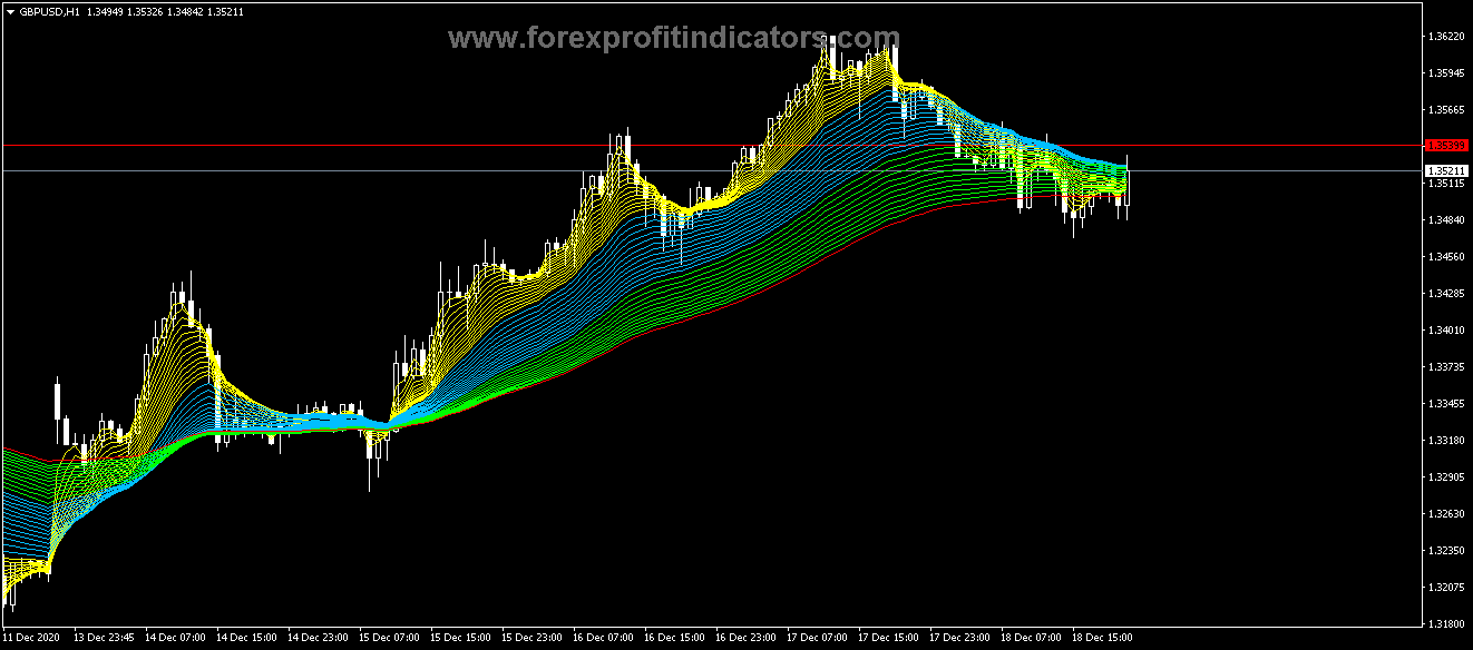 Free Download Forex EMA Bands Scalping Strategy