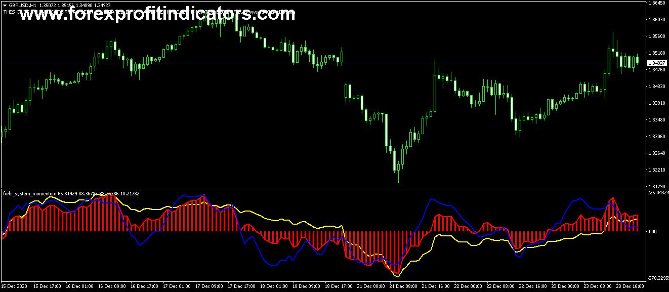 Free Download Forex Forbi Momentum Trading Indicator