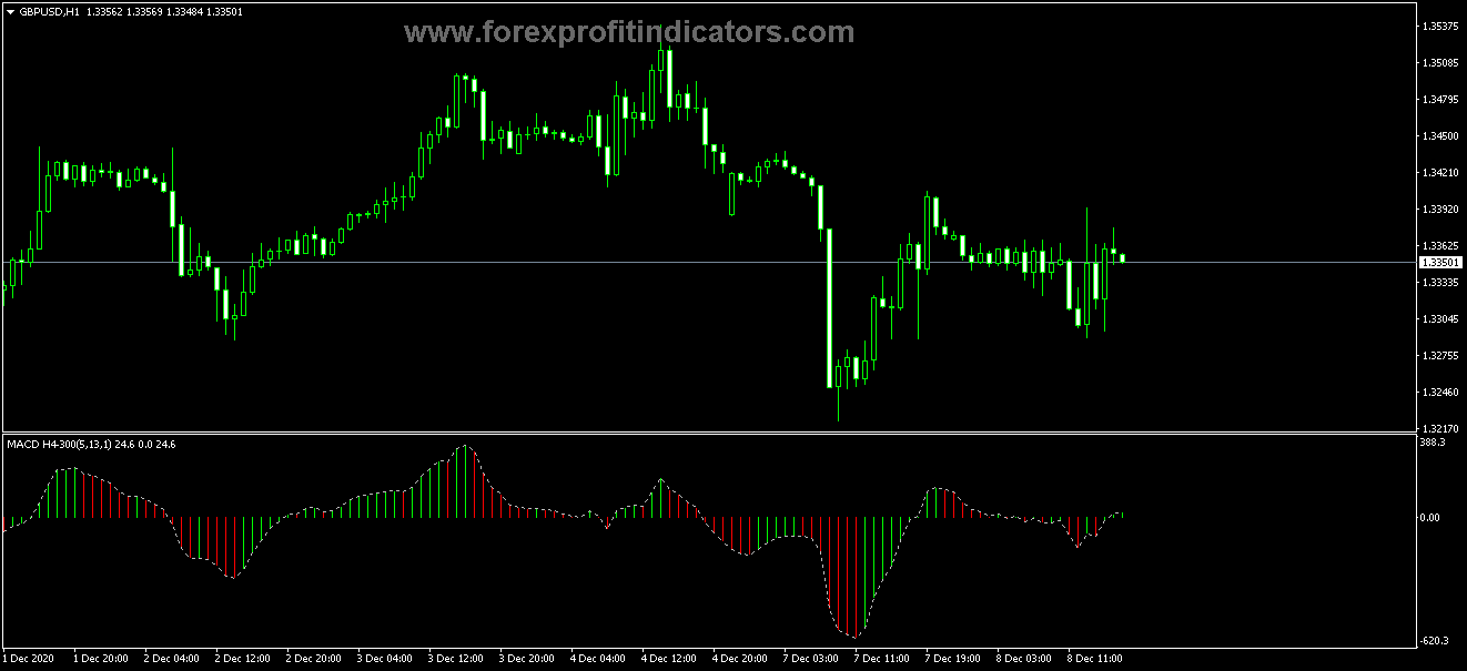 mt4 indicators