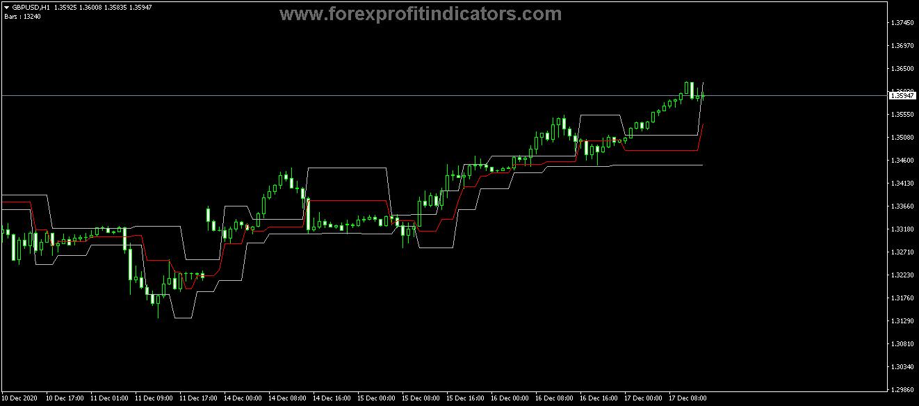 Free Download Forex Fractal AMA Trading Indicator 1