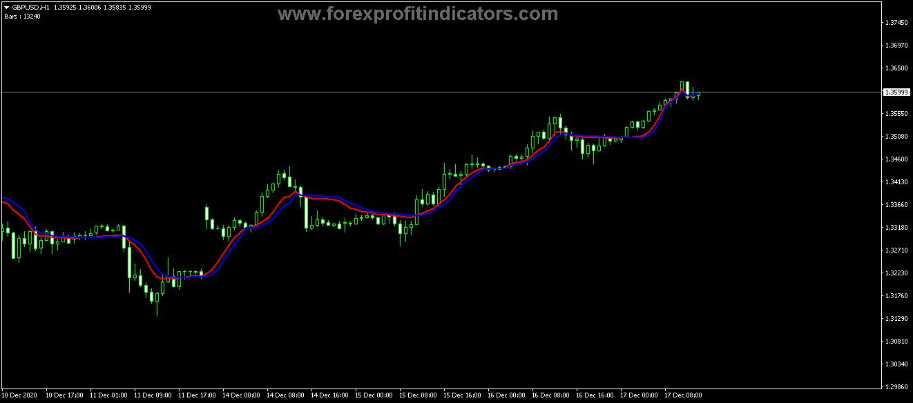 Free Download Forex Fractal AMA Trading Indicator