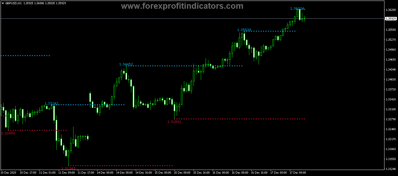 Free Download Forex Fractal Adjustable Period Extended Indicator