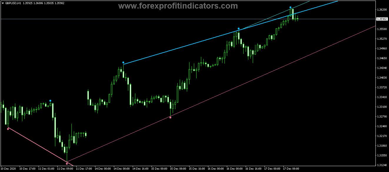 Free Download Forex Fractal Adjustable Period Trend Lines Indicator