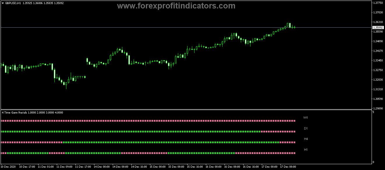 Free Download Forex Fractal Adjustable Price Period Separate Indicator