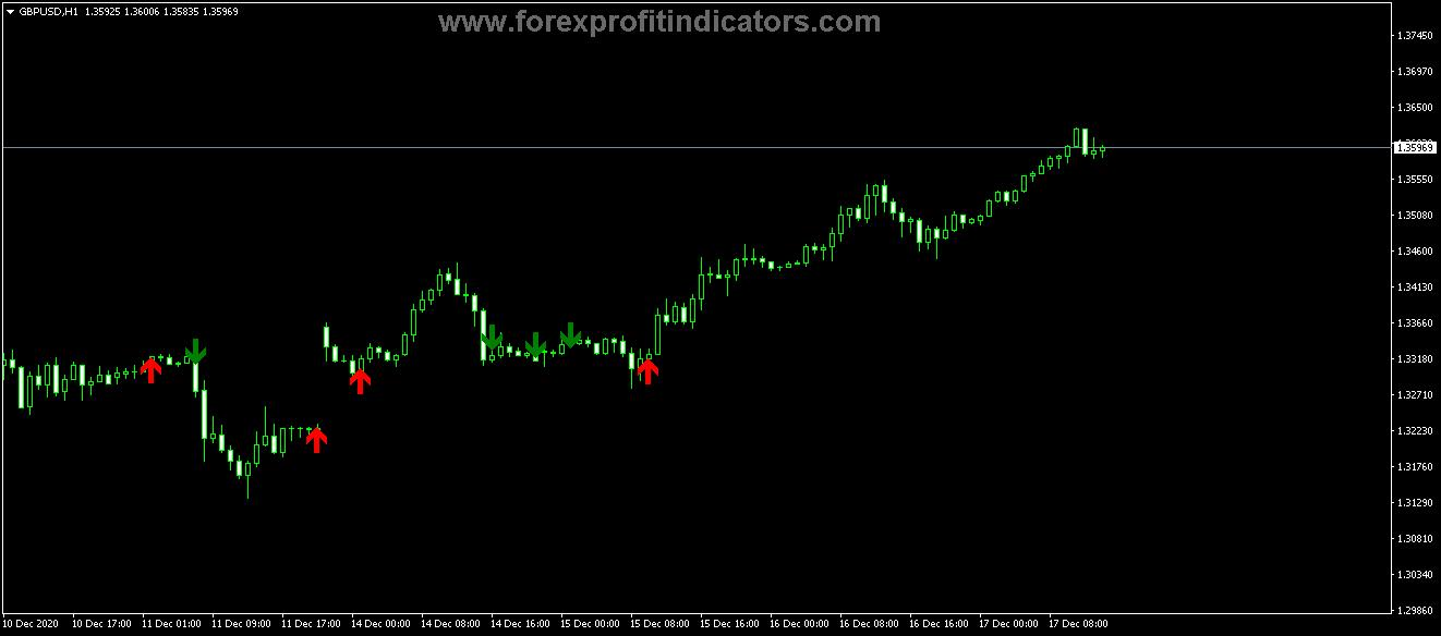 Free Download Forex Fractal Advanced MA Indicator