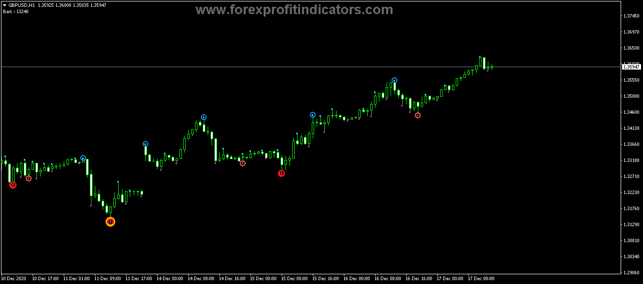 Free Download Forex Fractal Custom MD Alerts Indicator
