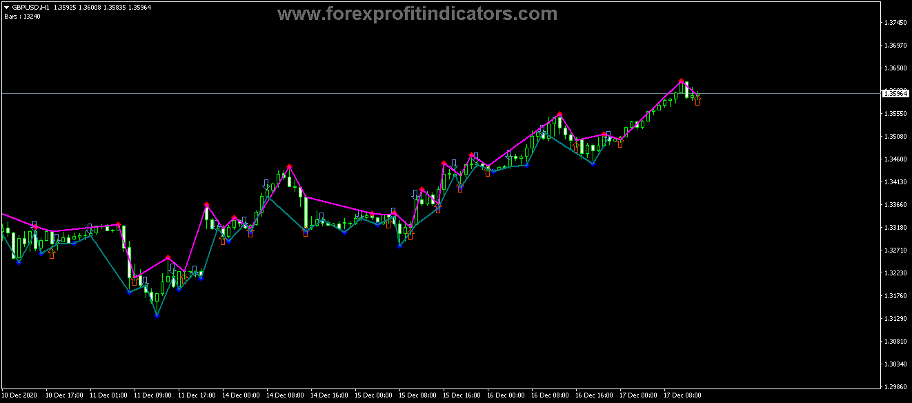 Free Download Forex Fractal Diapazon Signals Indicator