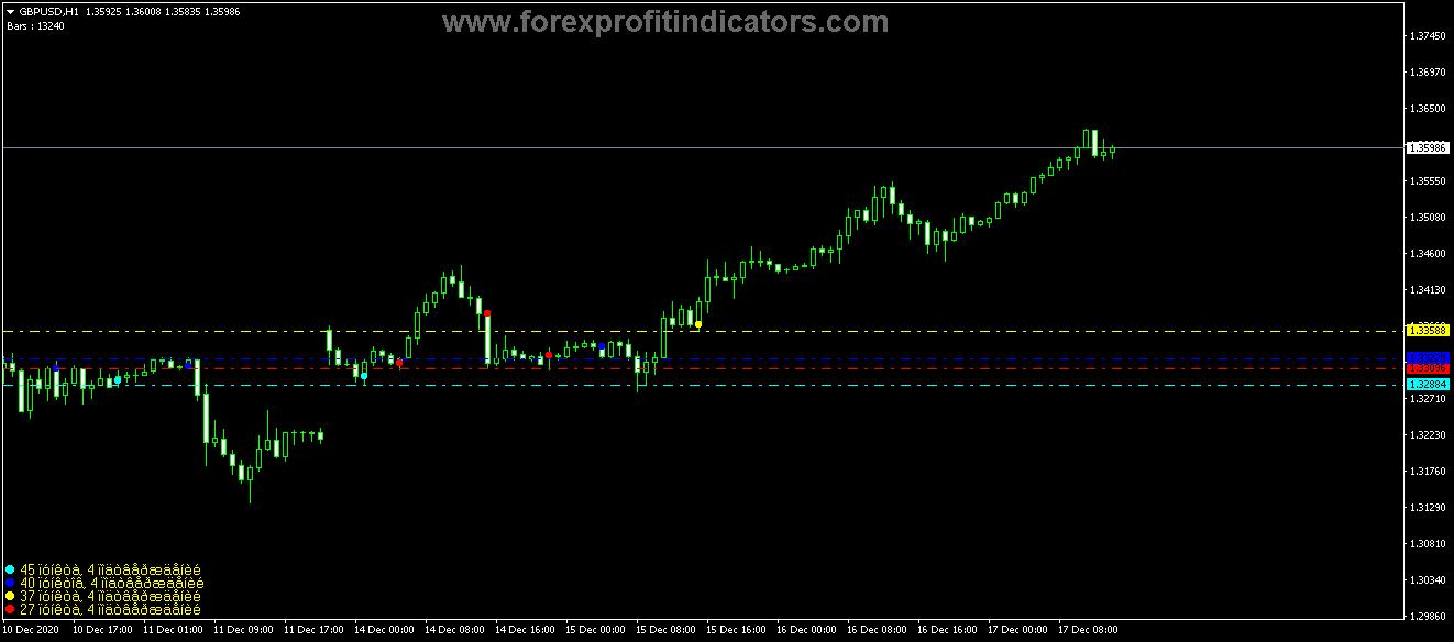 Free Download Forex Fractal Different Levels Indicator