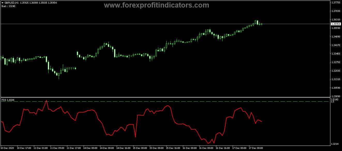 Free Download Forex Fractal Dimensions FDI Indicator