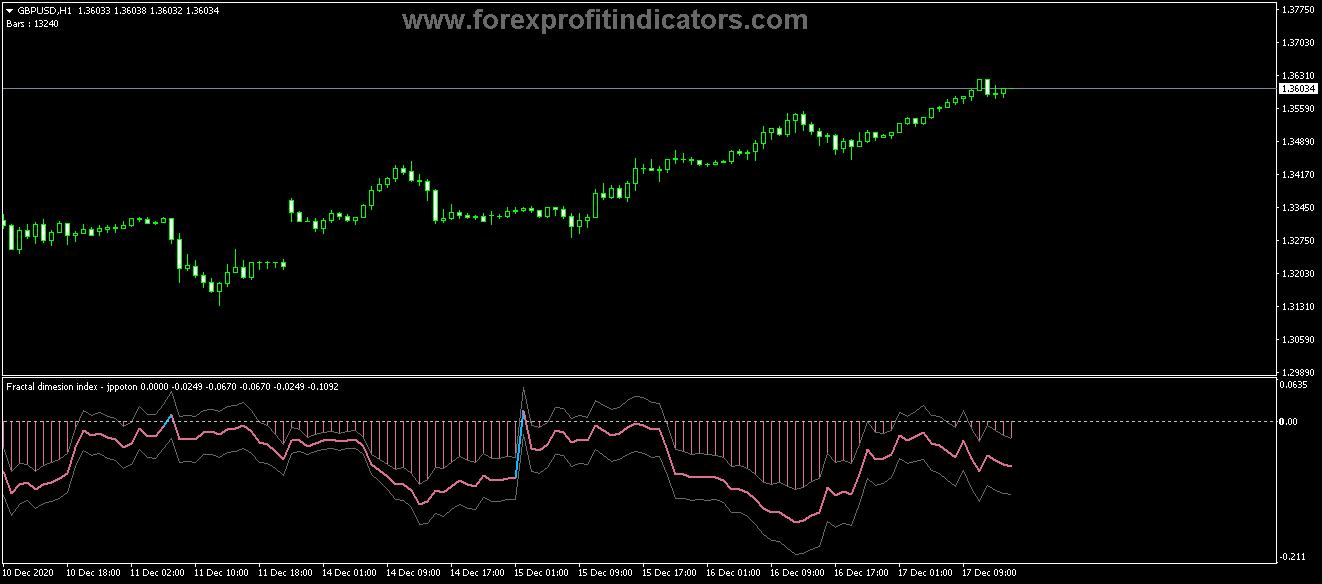Free Download Forex Fractal Dimensions Index Indicator