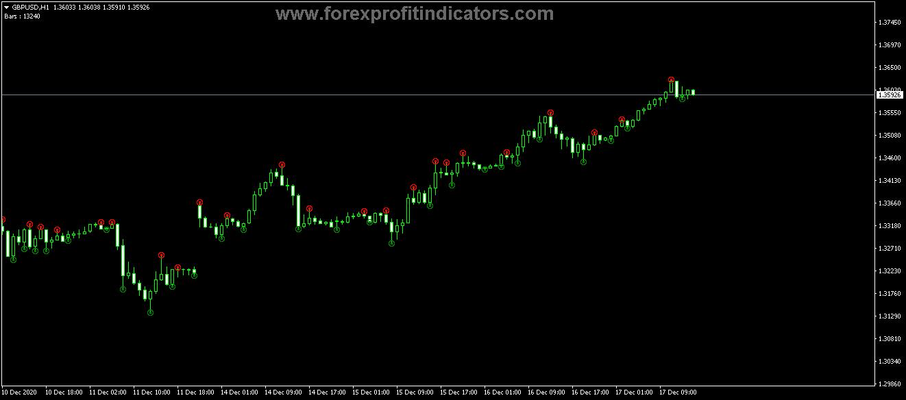 Free Download Forex Fractal Fine Kos Indicator