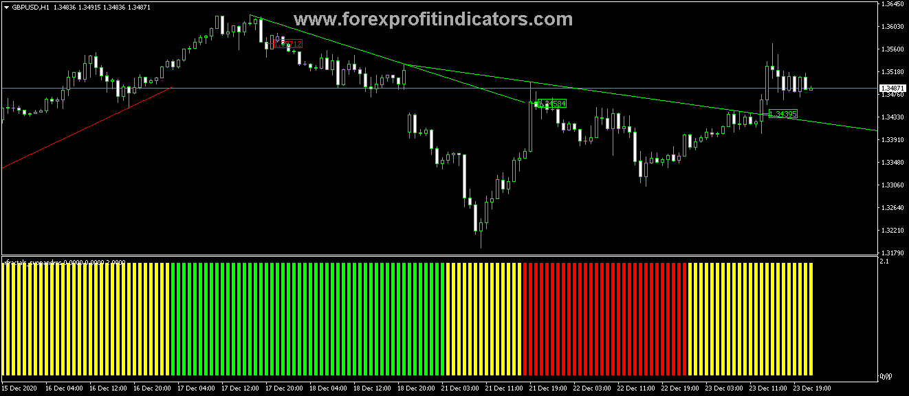 Free Download Forex Fractal Suppandres Trading Indicator
