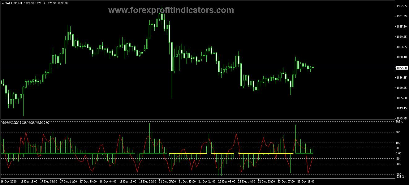 Free Download Forex Gentor CCI v2 Indicator