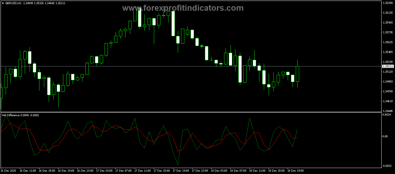 Top 15 Heinkenashi Indicator serious for 2021 you should know