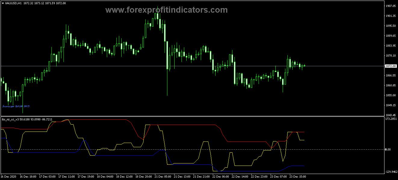 Free Download Forex IBS RSI CCI v3 Indicator