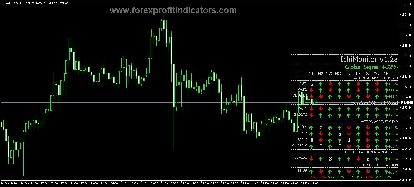 Free Download Forex Ichimoku Complete Signal Monitor Indicator