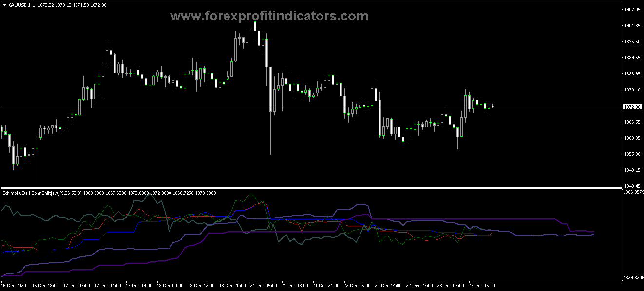 Free Download Forex Ichimoku Dark Span Shift Indicator