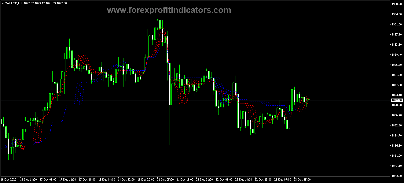 Free Download Forex Ichimoku Guppy Alligator Indicator