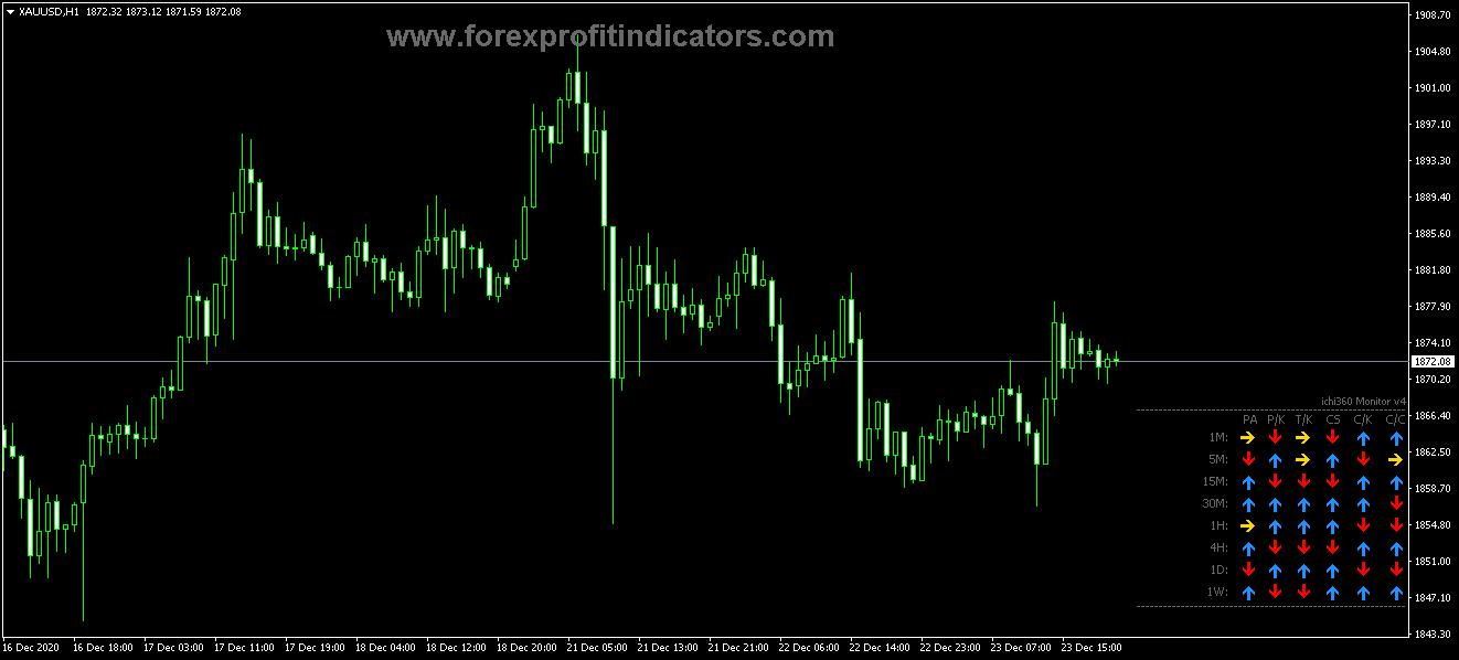 Free Download Forex Ichimoku Monitor V4 Indicator