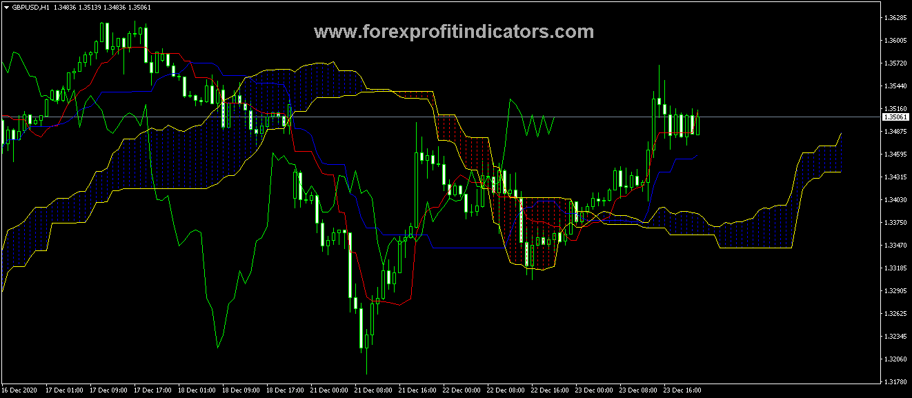 Free Download Forex Four-Time Frame CCI Indicator