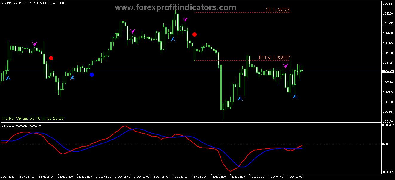 indicatori macd forex